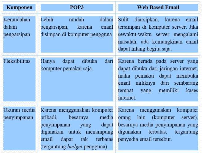 perbedaan pop dan webbased email